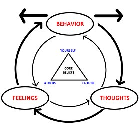 The diagram depicts how emotions, thoughts, and behaviors all influence each other according to CBT.